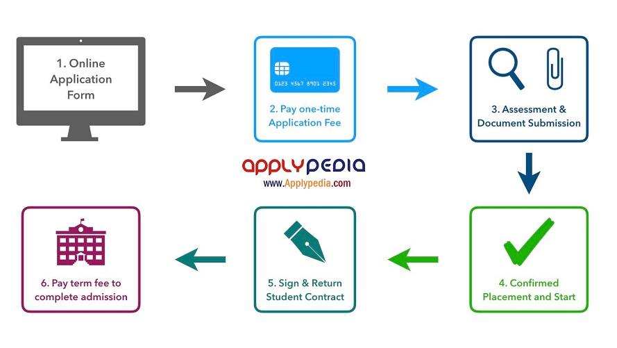 اپلیکیشن اپلای، Apply, Application, applypedia