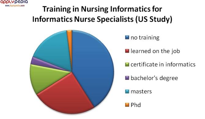 حقوق پرستاران در آمریکا، پرستاری انفورماتیک،اپلای پدیا بین رشته ای های پرستاری
