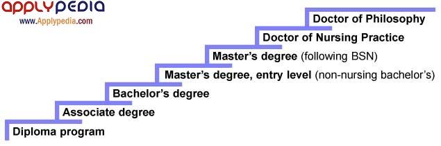 تحصیلات بین المللی در رشته علوم پرستاری