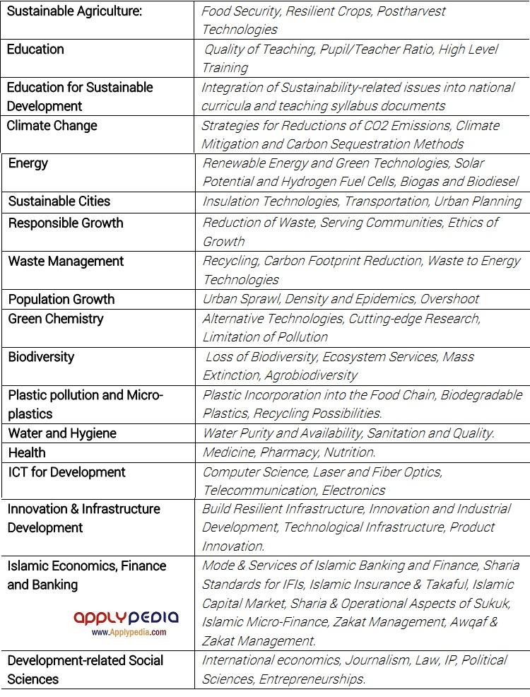 رشته های مشمول بورسیه تحصیلی در بانک توسعه اسلامی، مقطع کارشناسی ارشد، اپلای پدیا