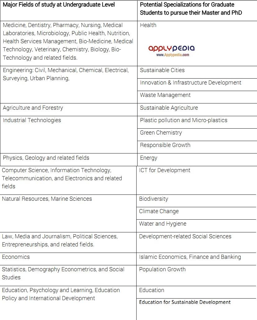 رشته های مشمول بورسیه تحصیلی در بانک توسعه اسلامی، اپلای پدیا