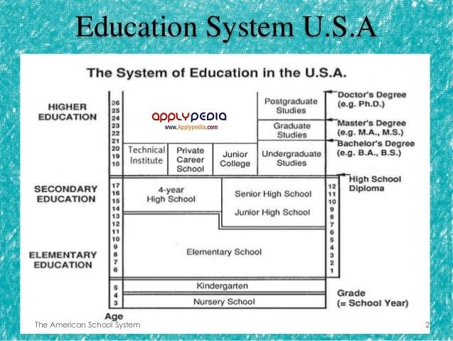 آموزش و تحصیل در ایالات متحده آمریکا، سیستم آموزشی ایالات متحده آمریکا