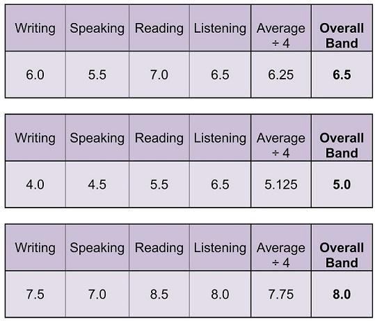 امتیاز آزمون آیلتس، IELTS در مهارت های چهارگانه زبان انگلیسی
